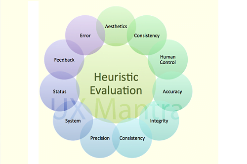 Heuristic Test Strategy Model