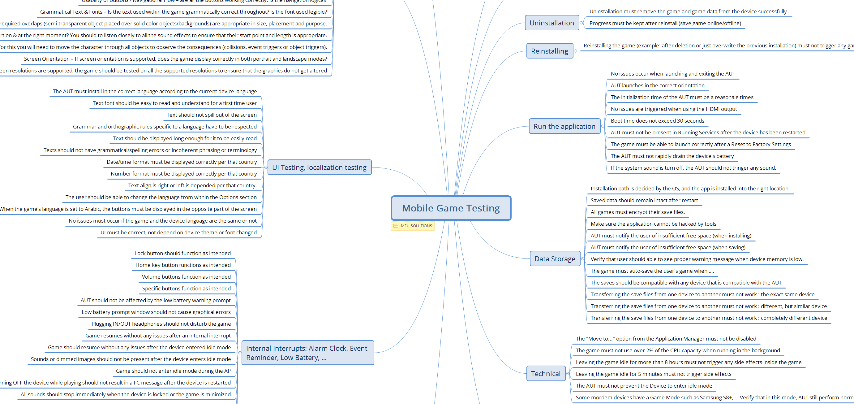mobile game checklist