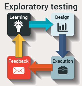 Automated Exploratory Testing