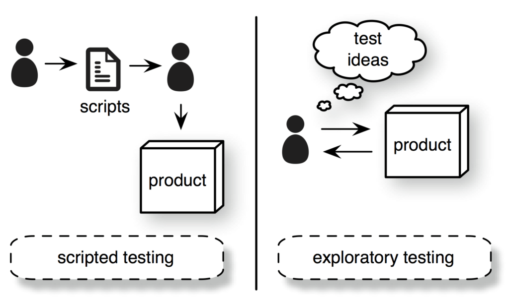 Exploratory Testing vs. Traditional Testing