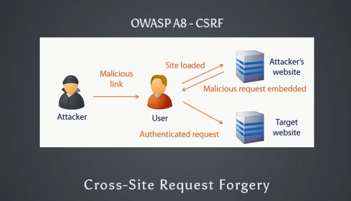 csrf attack - meu solutions