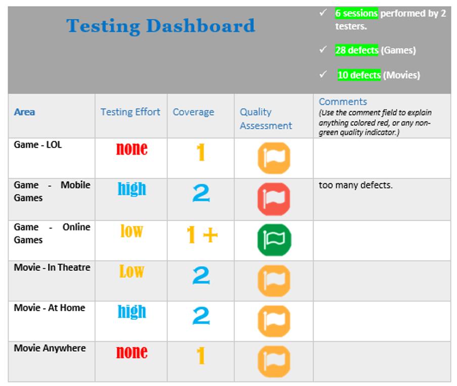 exploratory testing dashboard-meu-solutions.com