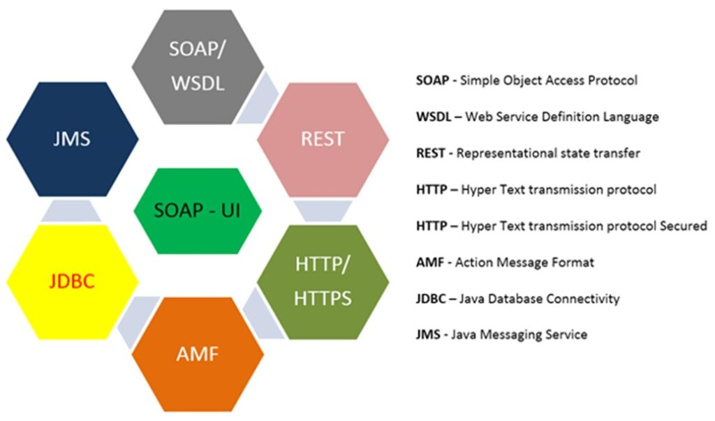 5 important features of SoapUI
