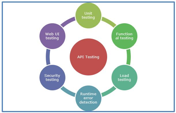 Types-of-API-Testing