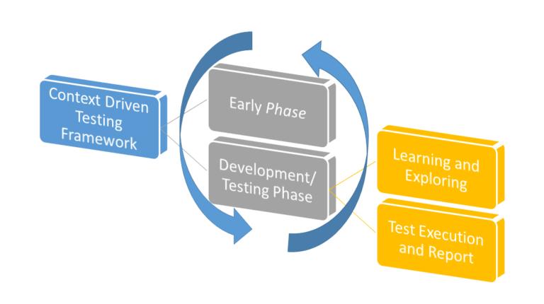 Context-Driven Testing Framework