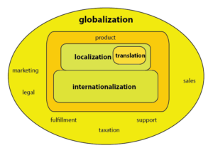 Internationalization testing (I18N testing) and Localization testing (L10N testing)
