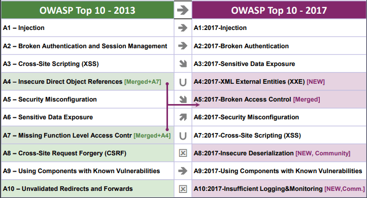 OWASP Top 10 Application Security Risks - 2017