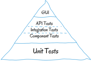 Why we need API Testing _ meu solutions