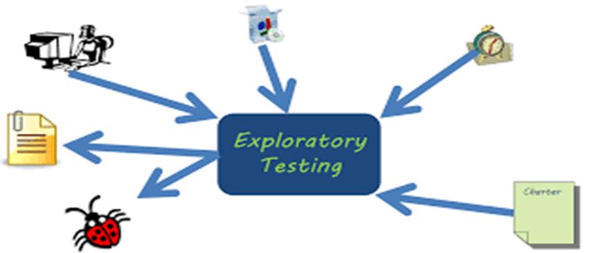 Exploratory Testing - meu solutions