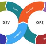 A DevOps in a Picture_Meu Solutions