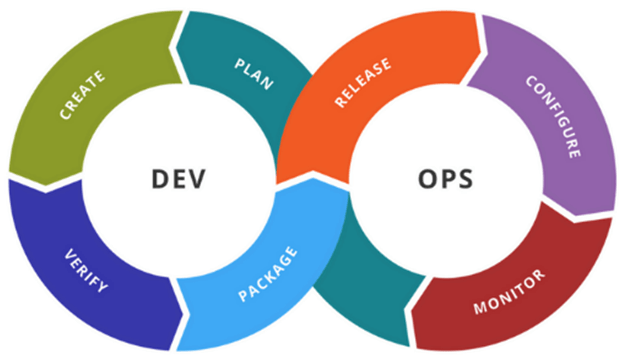 A DevOps in a Picture_Meu Solutions