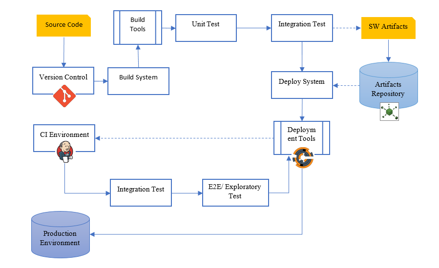 A Practice for Building Your DevOps Delivery Pipeline_MeU Solutions