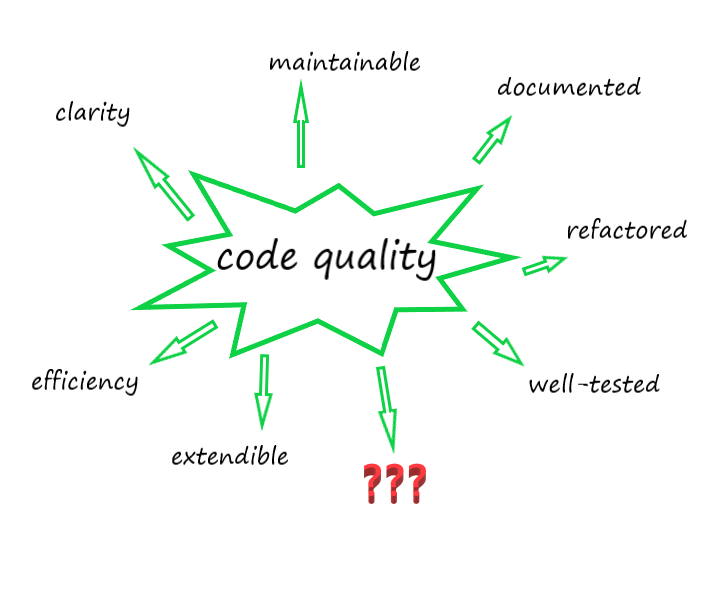 code quality_meu solutions