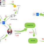 Automation Pipeline framework