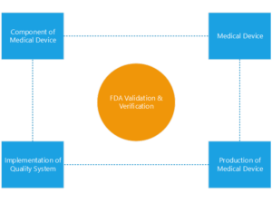 FDA compliance - MEU SOLUTIONS