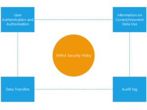 HIPAA Compliance - MEU SOLUTIONS