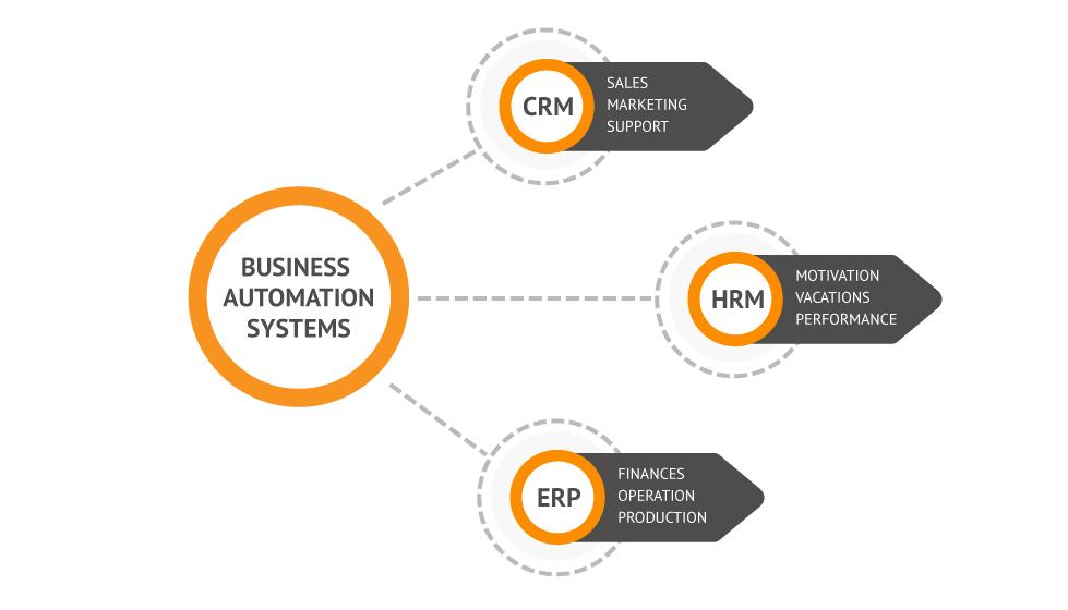 ERP CRM HRM System