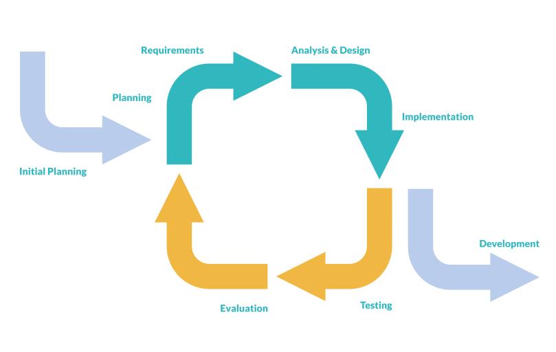 Iterative Development process