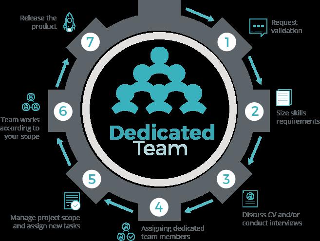 dedicated-team