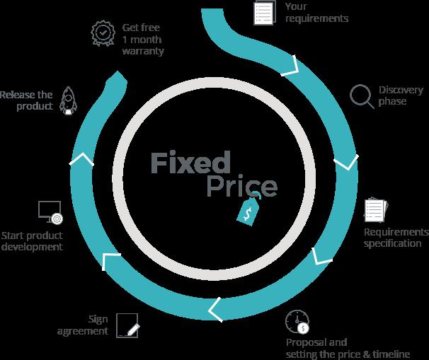 fixed-price